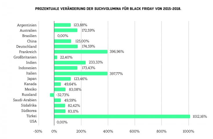 PERFORMANCE ONE. Black Friday wird immer größer. Suchanfragen Black-Friday